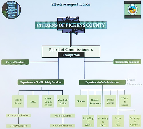 Pickens Board of Commissioners July 2021