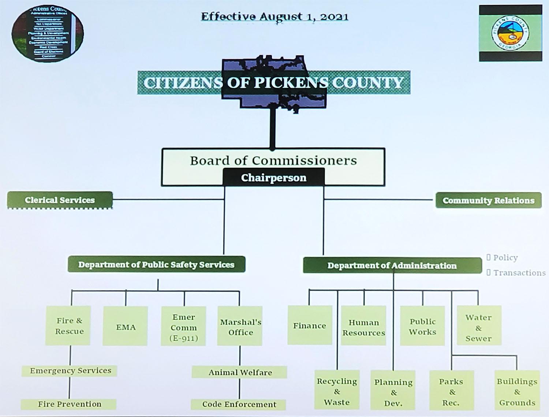 Pickens County Organizational Chart