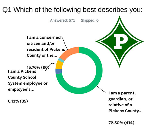 Pickens County Superintendent Search Progressing on Schedule