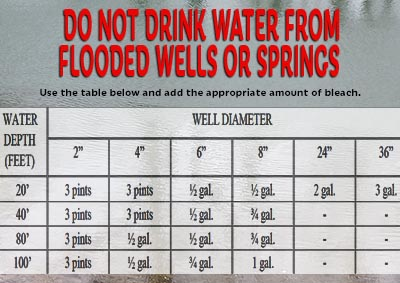 Public Health Notice: DO NOT DRINK WATER FROM FLOODED WELLS OR SPRINGS